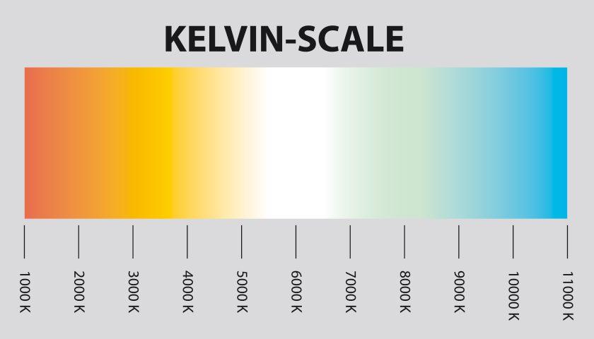 White balance diagram of Kelvin degree